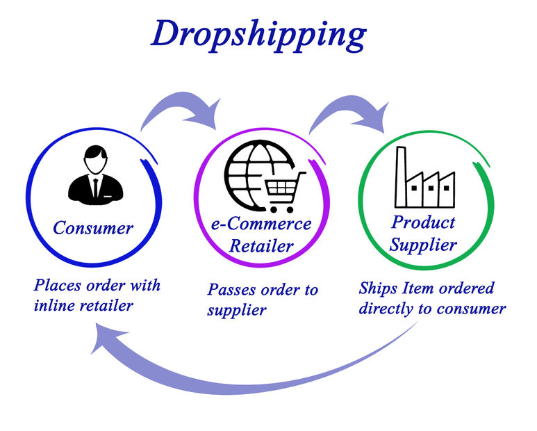 Pourquoi prendre une formation en dropshipping ?
